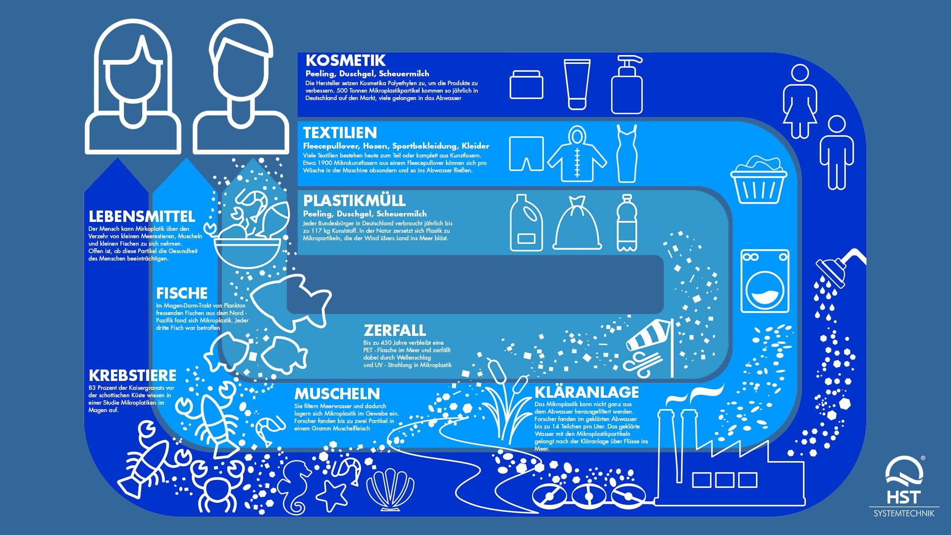 World Water Day 7